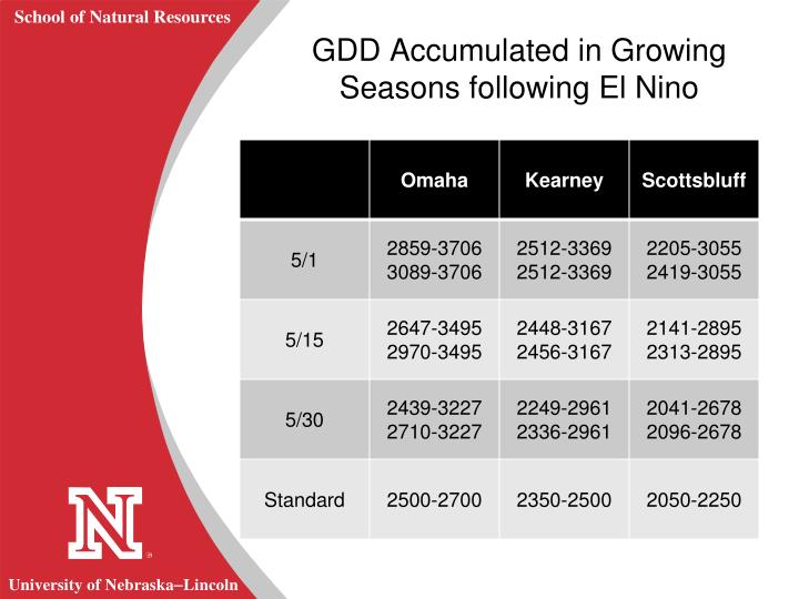 GDD Accumulated in Growing Seasons following El Nino