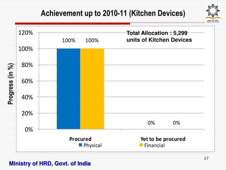 Achievement up to 2010-11 (Kitchen Devices)