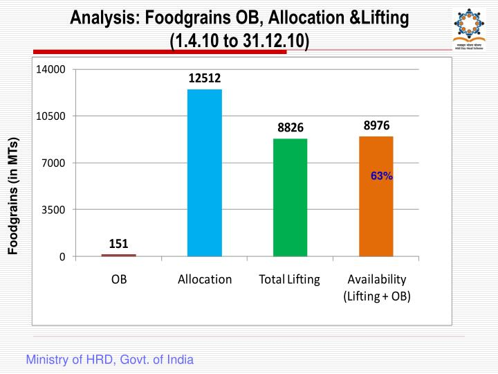 Analysis: Foodgrains OB, Allocation &Lifting