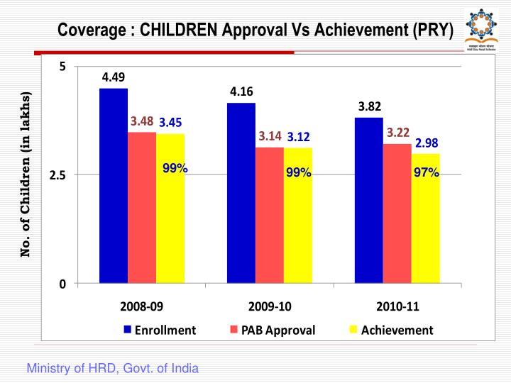 Coverage : CHILDREN Approval Vs Achievement (PRY)