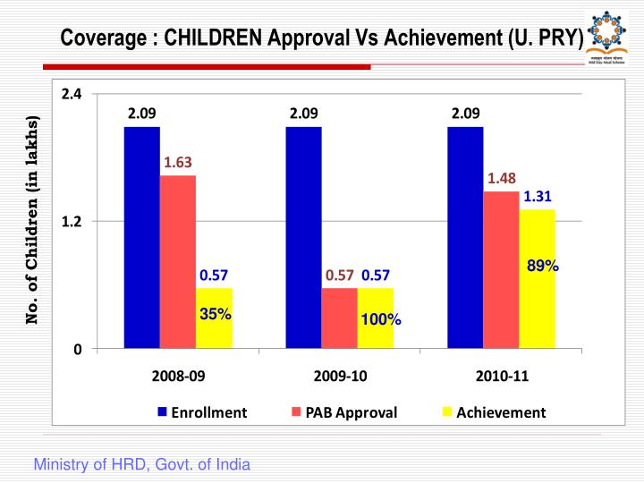 Coverage : CHILDREN Approval Vs Achievement (U. PRY)