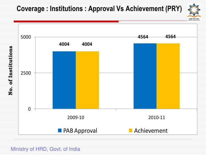 Coverage institutions approval vs achievement pry