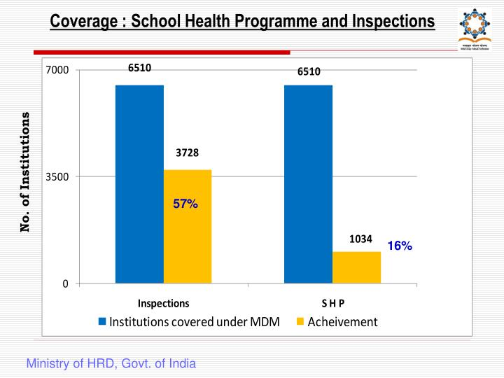 Coverage : School Health Programme and Inspections