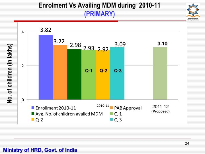 Enrolment Vs Availing MDM during  2010-11