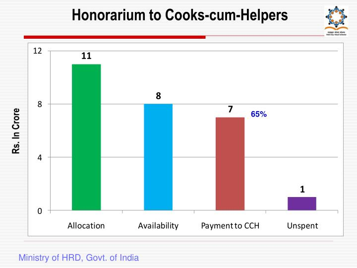 Honorarium to Cooks-cum-Helpers