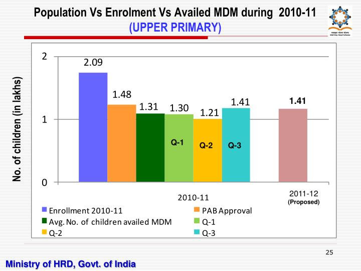 Population Vs Enrolment Vs Availed MDM during  2010-11