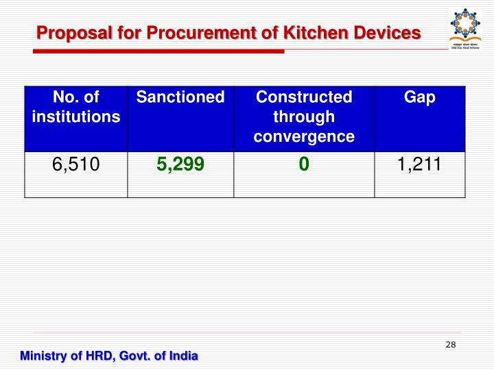 Proposal for Procurement of Kitchen Devices