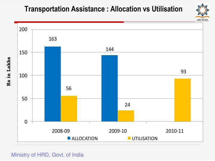 Transportation Assistance : Allocation vs Utilisation