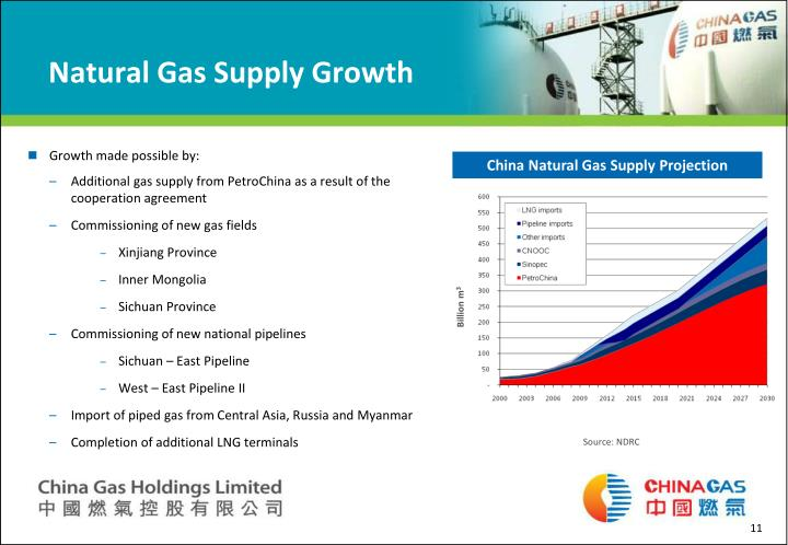 Natural Gas Supply Growth