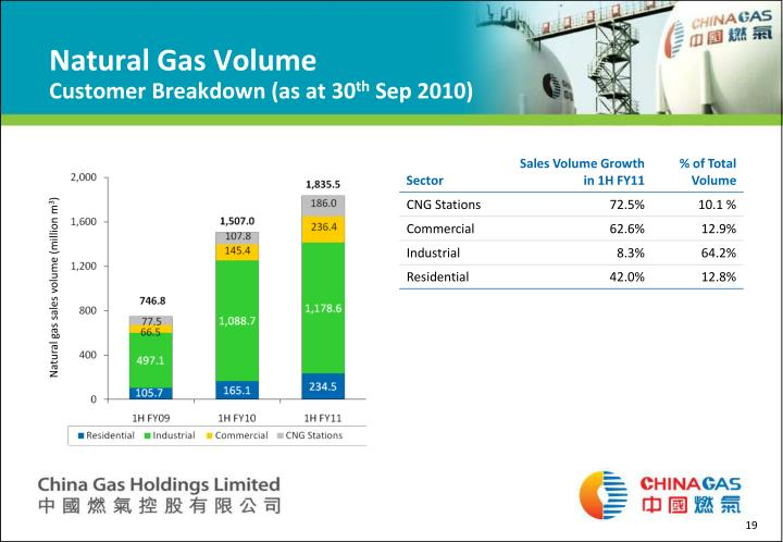 Natural Gas Volume