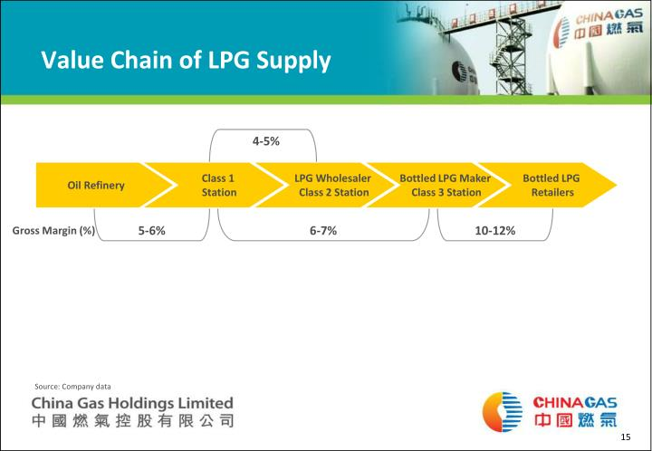 Value Chain of LPG Supply