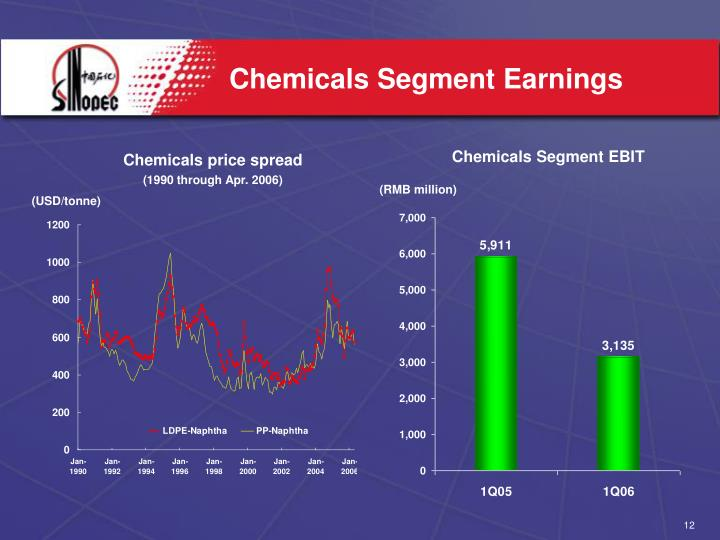Chemicals Segment Earnings