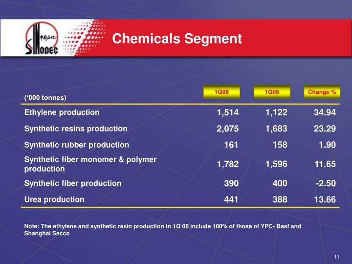 Chemicals Segment