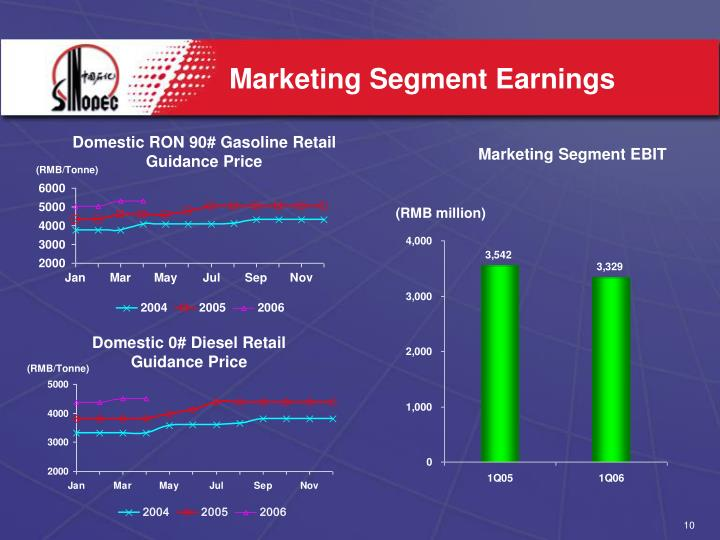 Marketing Segment Earnings