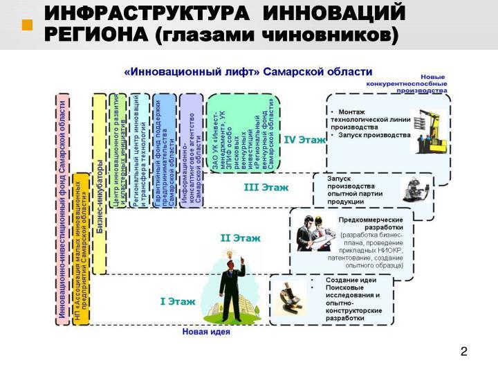 ИНФРАСТРУКТУРА  ИННОВАЦИЙ РЕГИОНА (глазами чиновников)