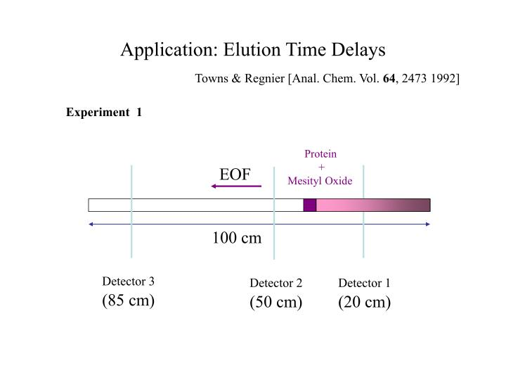 Application: Elution Time Delays