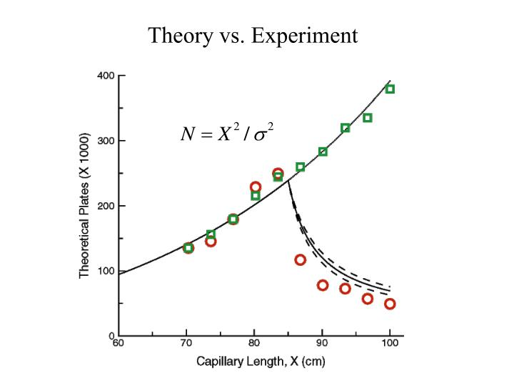 Theory vs. Experiment