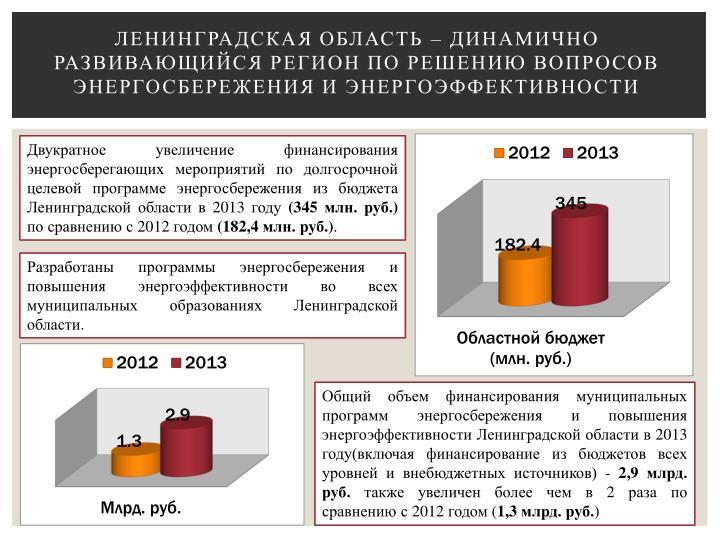 Ленинградская область – динамично развивающийся регион по решению вопросов энергосбережения и энергоэффективности