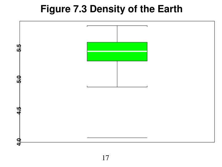 Figure 7.3 Density of the Earth