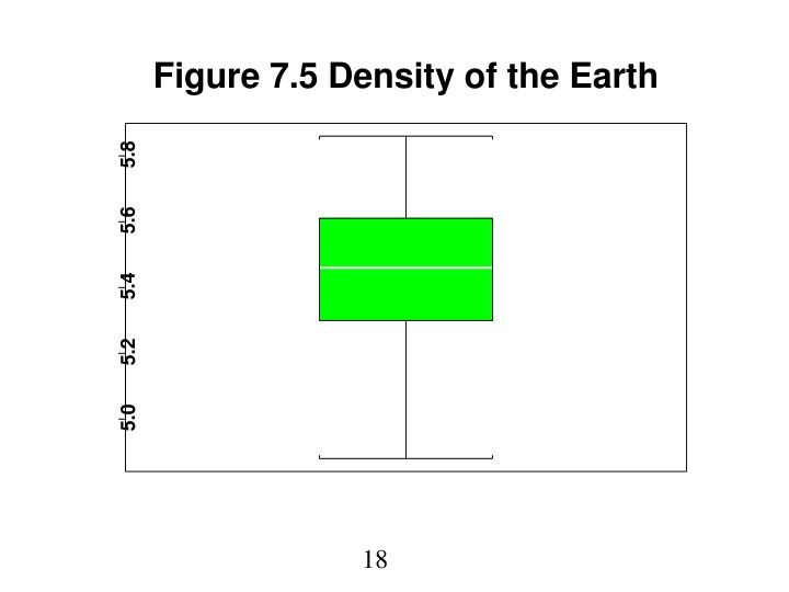 Figure 7.5 Density of the Earth