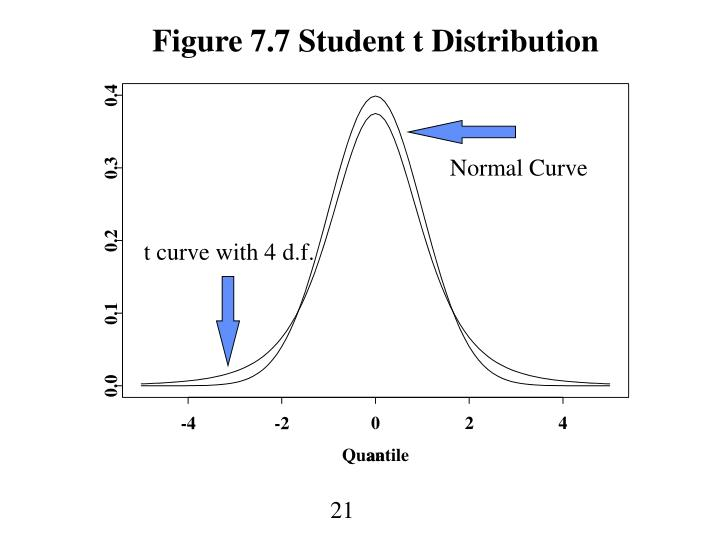 Figure 7.7 Student t Distribution