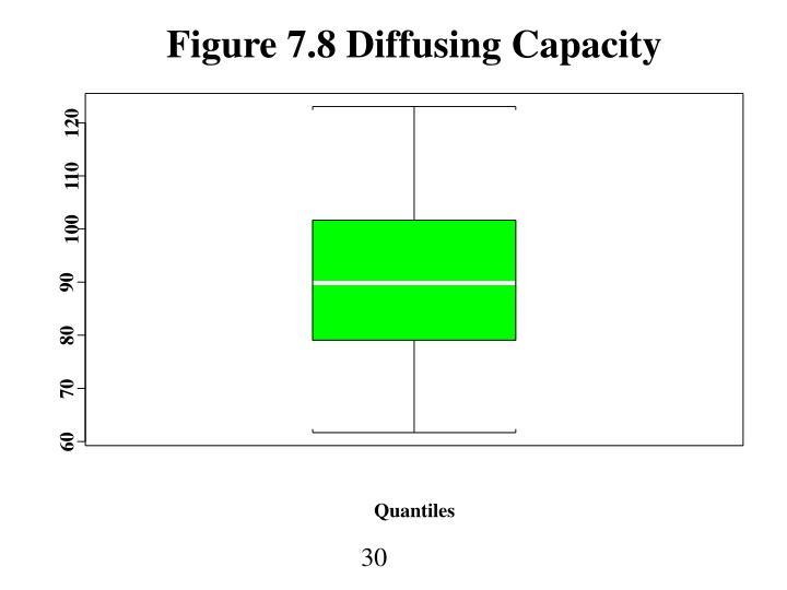 Figure 7.8 Diffusing Capacity