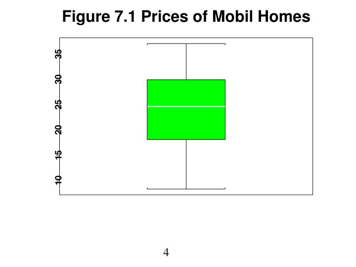 Figure 7.1 Prices of Mobil Homes