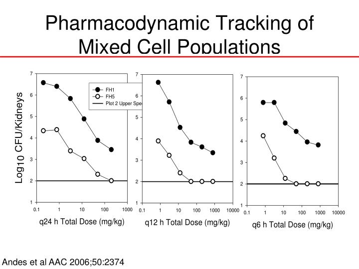 Pharmacodynamic Tracking of Mixed Cell Populations