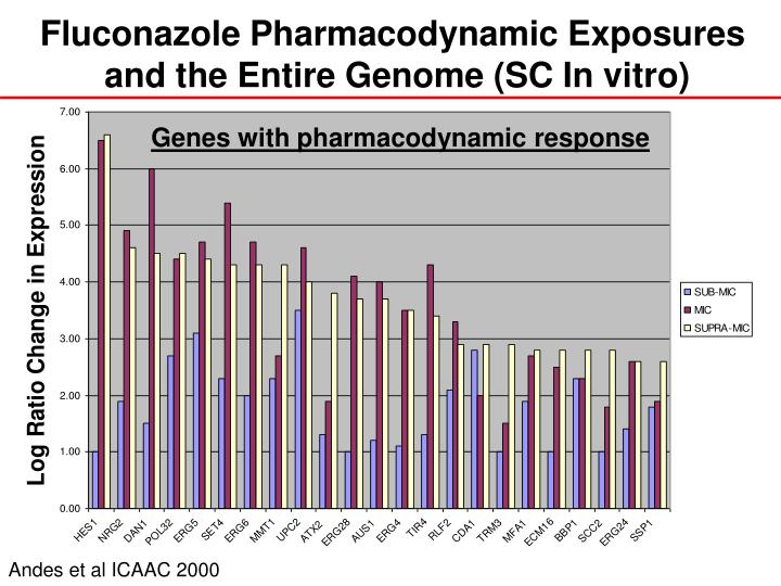 Fluconazole Pharmacodynamic Exposures