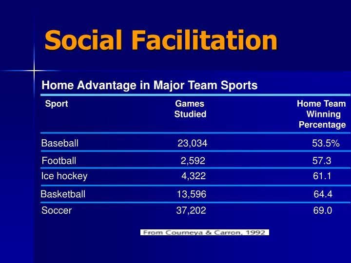 Home Advantage in Major Team Sports