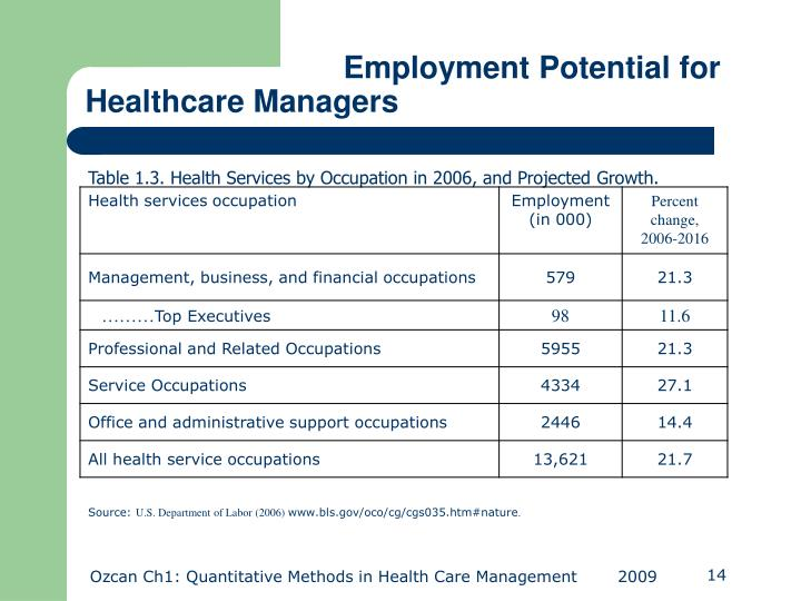 Employment Potential for Healthcare Managers