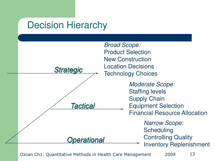 Decision Hierarchy