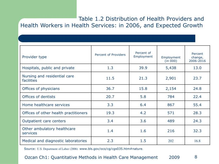 Table 1.2 Distribution of Health Providers and Health Workers in Health Services: in 2006, and Expected Growth