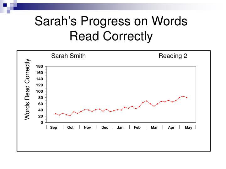 Sarah's Progress on Words