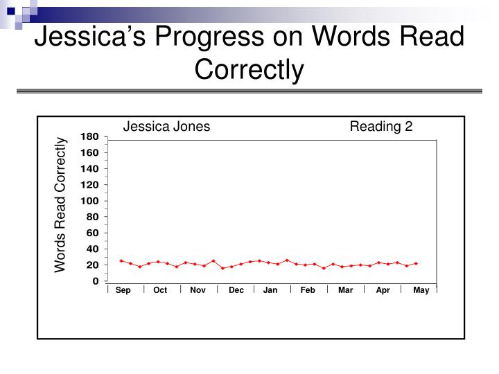 Jessica's Progress on Words Read Correctly