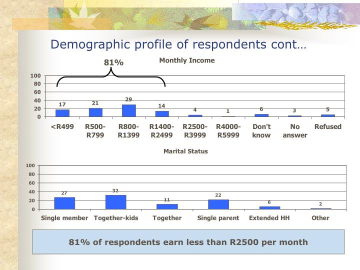Demographic profile of respondents cont…