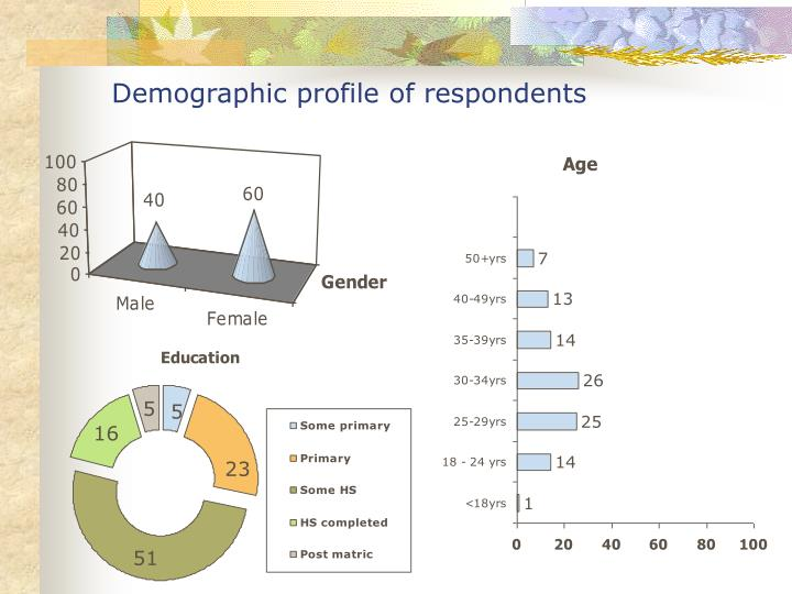 Demographic profile of respondents