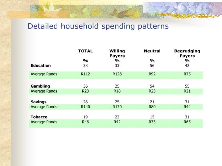 Detailed household spending patterns