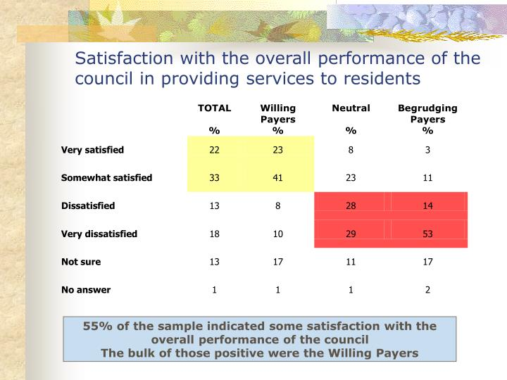 Satisfaction with the overall performance of the council in providing services to residents