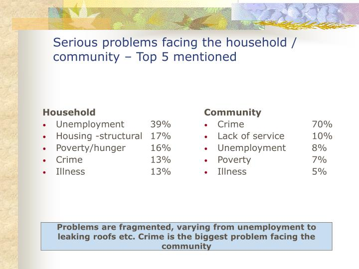 Serious problems facing the household / community – Top 5 mentioned