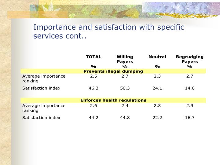 Importance and satisfaction with specific services cont..
