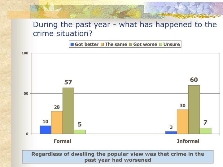 During the past year - what has happened to the crime situation?