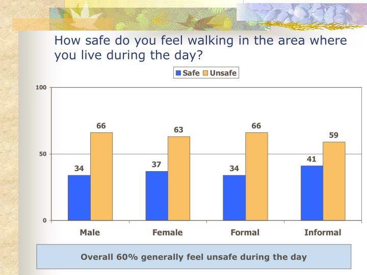 How safe do you feel walking in the area where you live during the day?