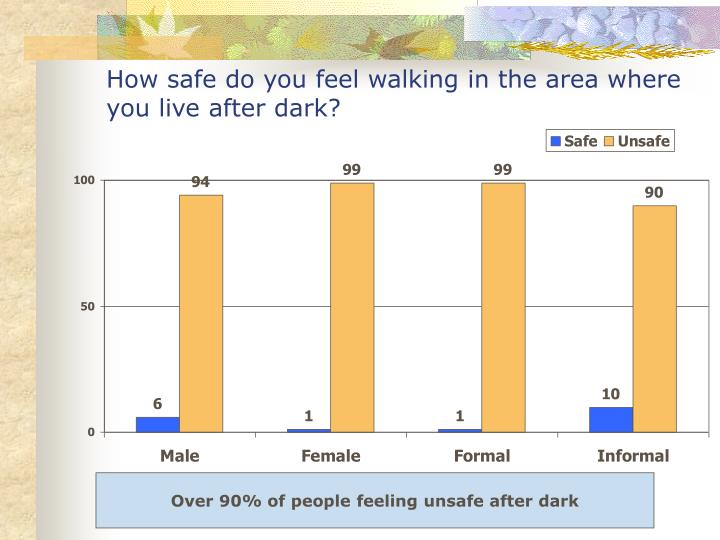 How safe do you feel walking in the area where you live after dark?