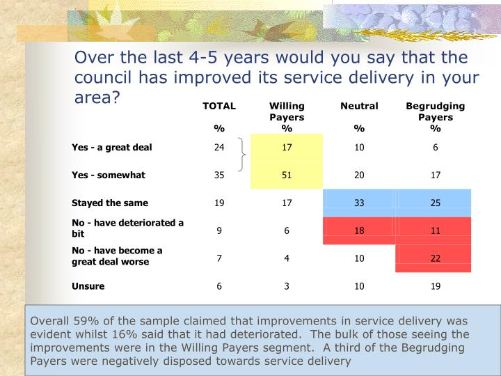 Over the last 4-5 years would you say that the council has improved its service delivery in your area?