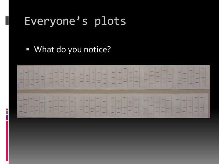 Everyone's plots