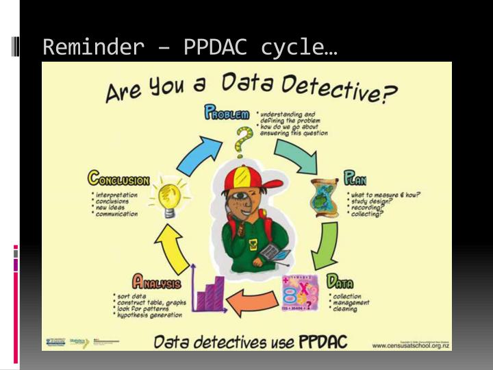Reminder – PPDAC cycle…