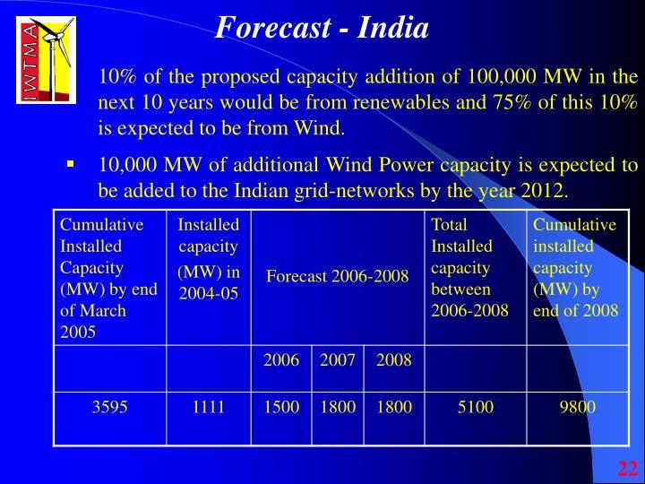 Forecast - India