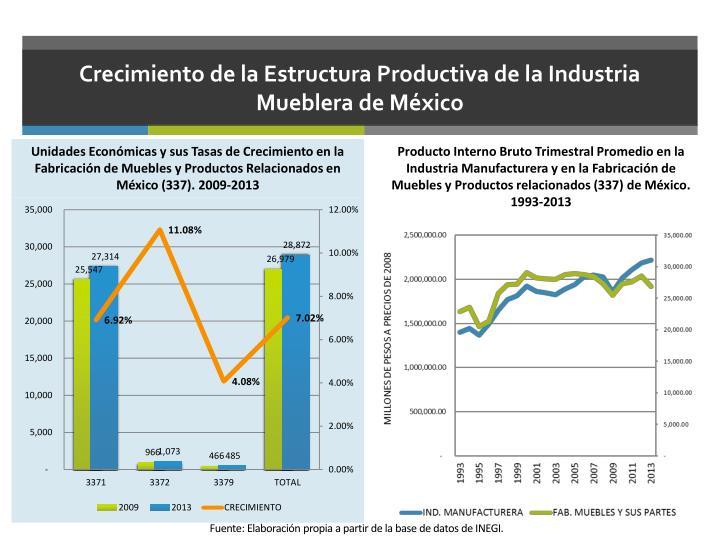 Crecimiento de la Estructura Productiva de la Industria Mueblera de México