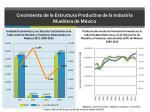 crecimiento de la estructura productiva de la industria mueblera de m xico